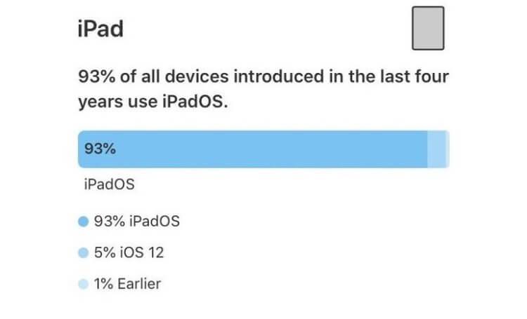 Apple рассказала, сколько iPhone и iPad работают на iOS 13