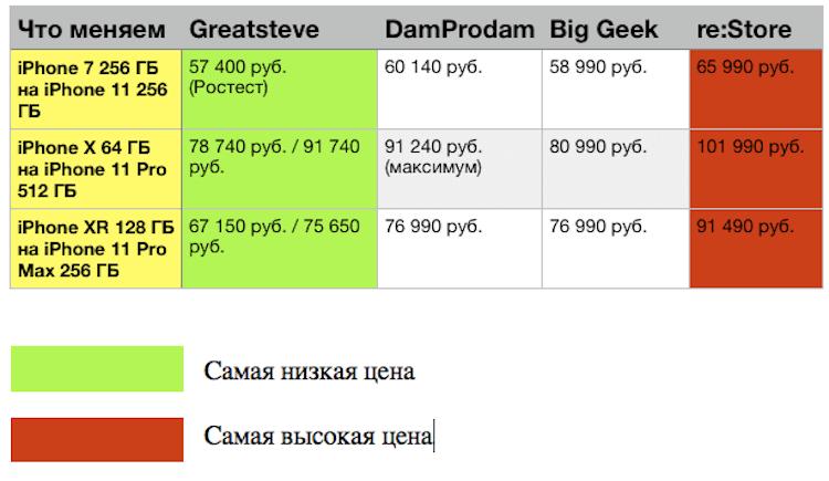 Где самый выгодный трейд-ин iPhone в России?