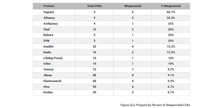 Количество уязвимостей в опенсорсных проектах удвоилось в 2019 году