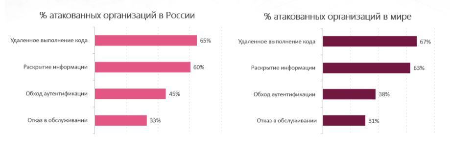Check Point: в первом полугодии Emotet атаковал 6% российских компаний