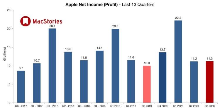 Apple отчиталась об успешном квартале, несмотря на пандемию. Но почему ее акции упадут в 4 раза?