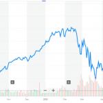 Apple закрывает магазины и может отложить iPhone 12, но ее акции растут. Почему?
