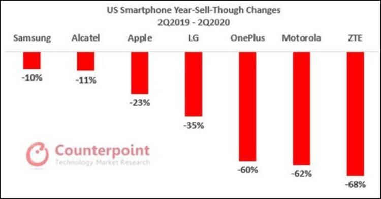 Почти треть покупателей iPhone SE 2020 до этого пользовались Android