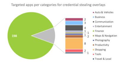 Android-малварь BlackRock ворует пароли и данные карт из 337 приложений