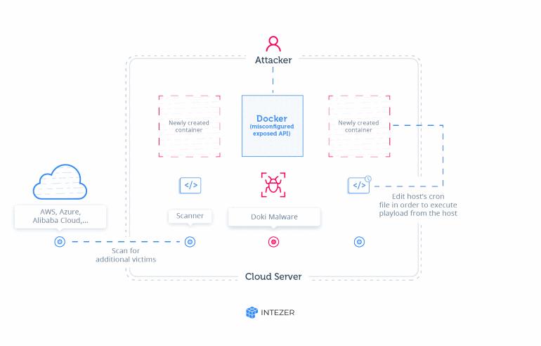 Малварь Doki эксплуатирует Dogecoin API для связи с управляющими серверами