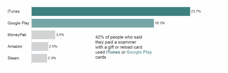 На Apple подали в суд из-за мошенничества с подарочными картами iTunes