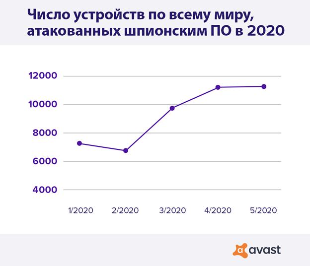 Во время карантина использование сталкерского ПО увеличилось на 51%