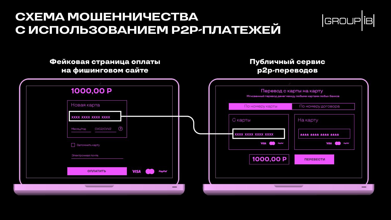 Group-IB фиксирует всплеск мошенничества с P2P-платежами