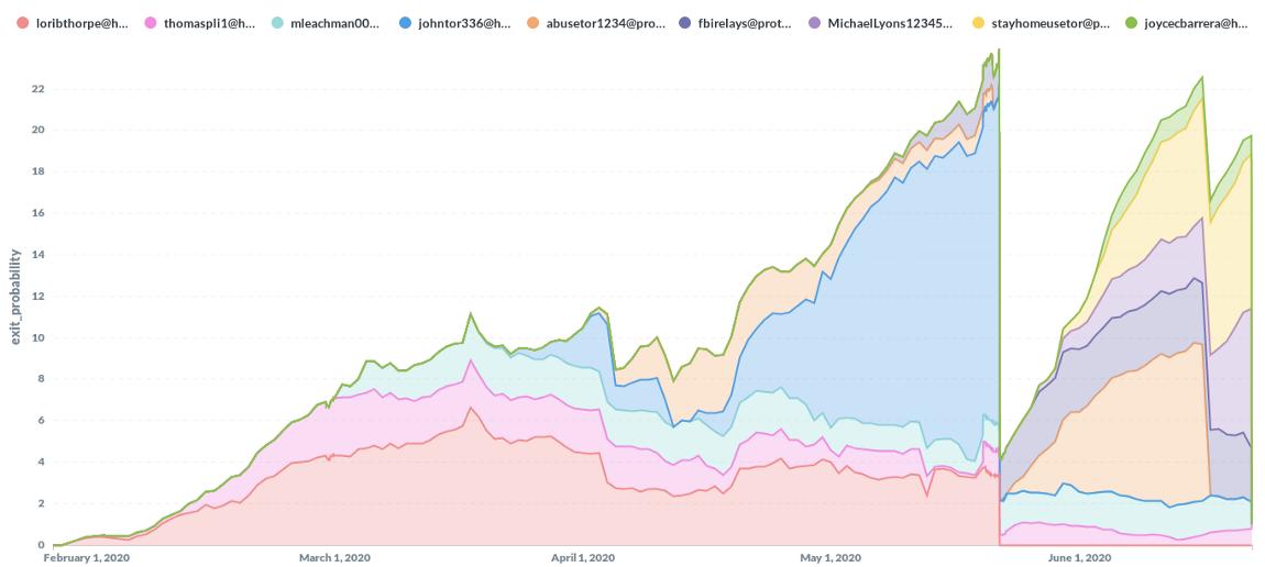Неизвестные хакеры контролировали 24% выходных узлов Tor