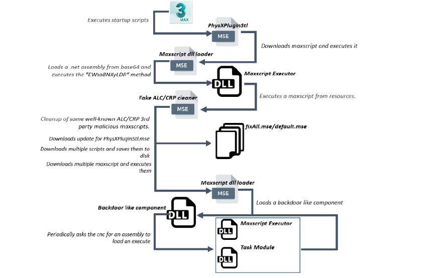 Хакеры-наемники используют для атак вредоносный плагин для 3Ds Max