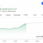 Что такое сплит, или Как купить акции Apple по 100 долларов за штуку