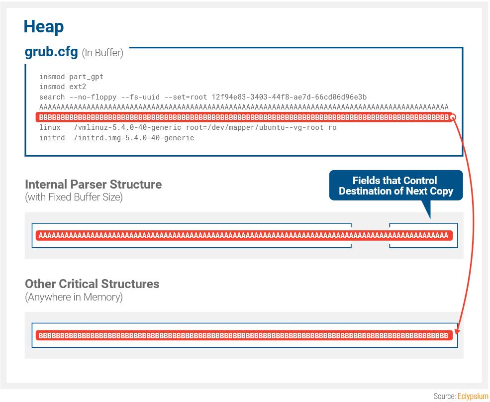 Уязвимость BootHole угрожает системам, использующим GRUB2 и Secure Boot