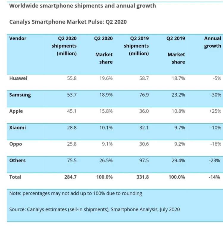 Apple растет, несмотря на пандемию. Как такое возможно