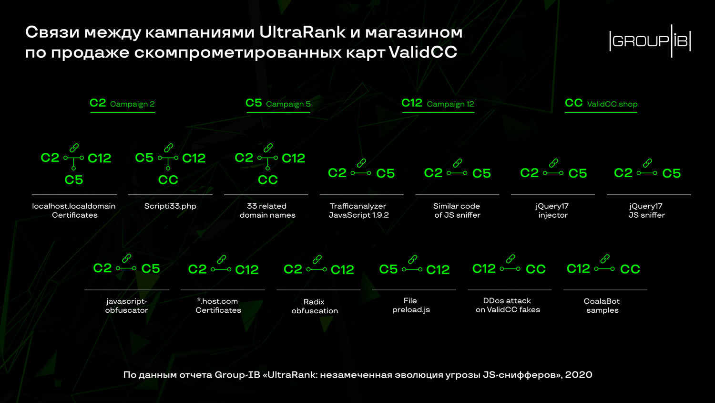 Группировка UltraRank атаковала около 700 онлайн-магазинов за 5 лет