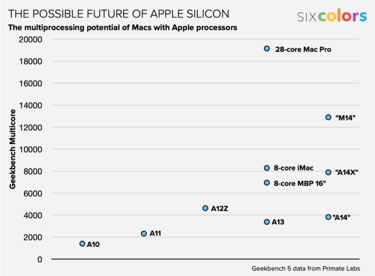 Новые подробности про первый Mac на Apple Silicon: аккумулятор и кое-что еще