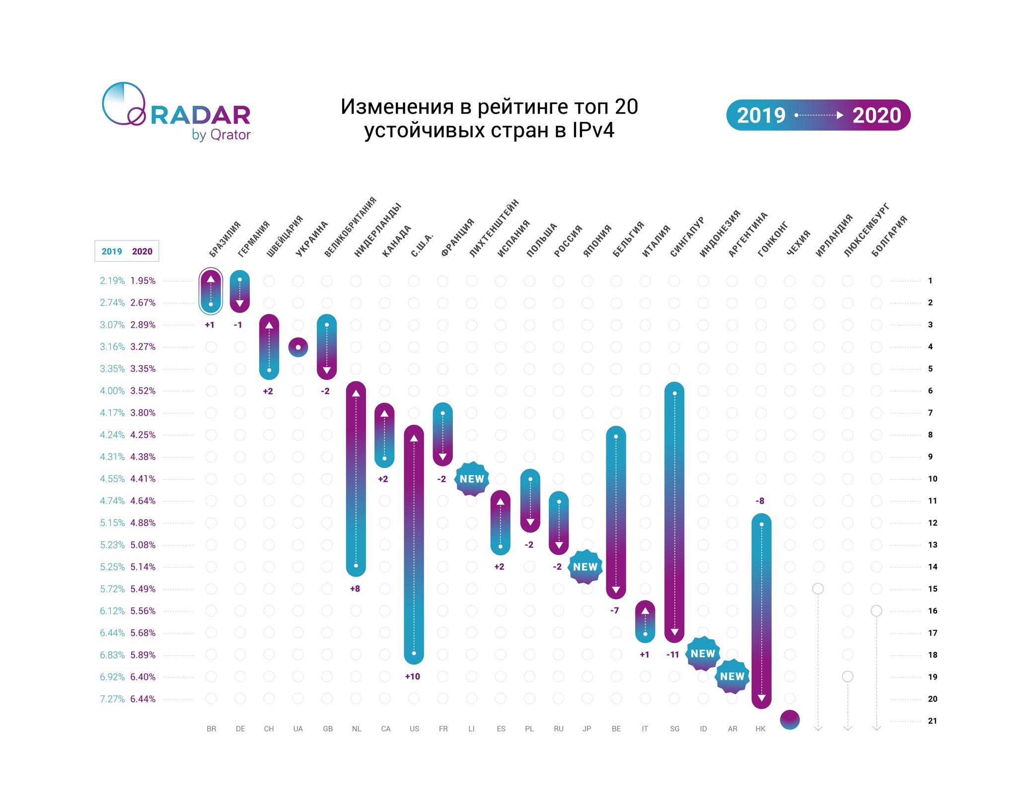 Qrator Labs оценила устойчивость национальных сегментов интернета в 2020 году