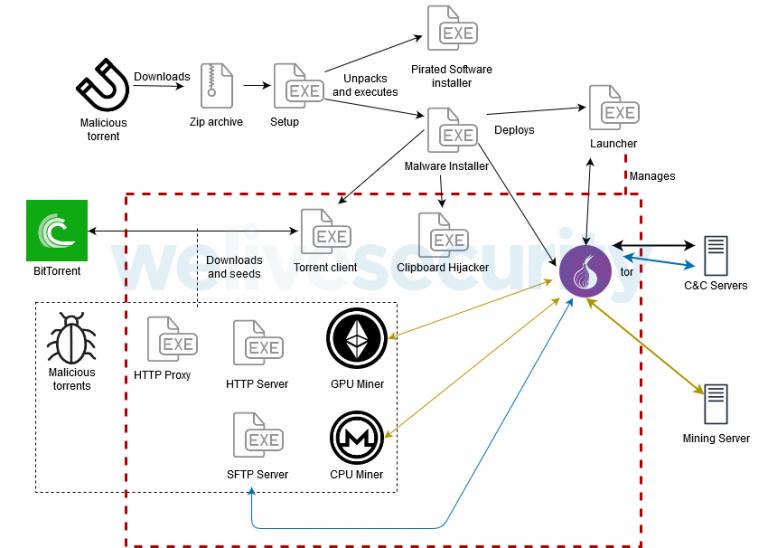 Вредонос KryptoCibule ворует криптовалюту у пользователей Windows