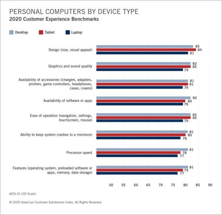 Как клавиатура «бабочка» повлияла на отношение пользователей к Mac