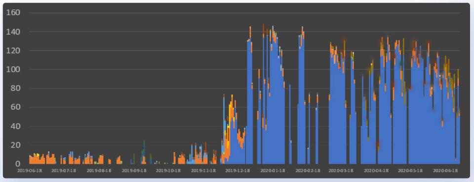 Чаще всего облачные серверы взламывают ради добычи криптовалют