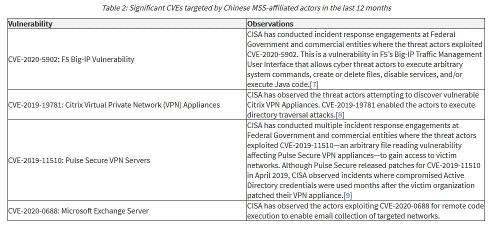 Китайские хакеры эксплуатируют баги в F5, Citrix, Pulse Secure и Microsoft Exchange