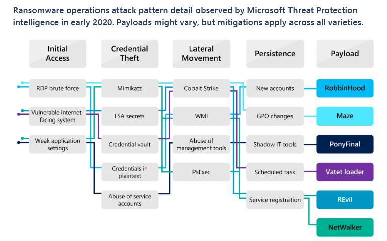 В Microsoft подсчитали, что некоторые вымогательские атаки занимают меньше 45 минут