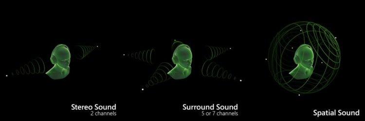 Что такое пространственный звук в AirPods и как его включить