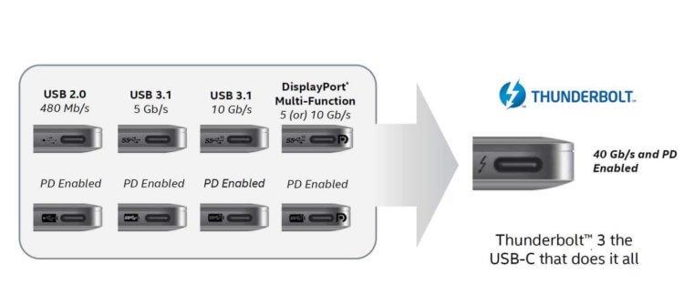USB-C должен был упростить нашу жизнь, но превратил ее в кошмар