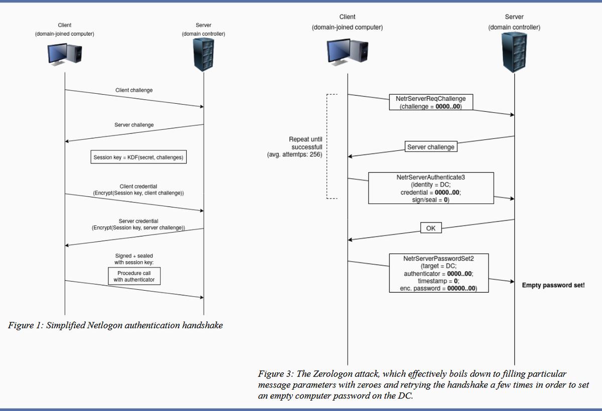 Проблема Zerologon может помочь захвату корпоративной сети
