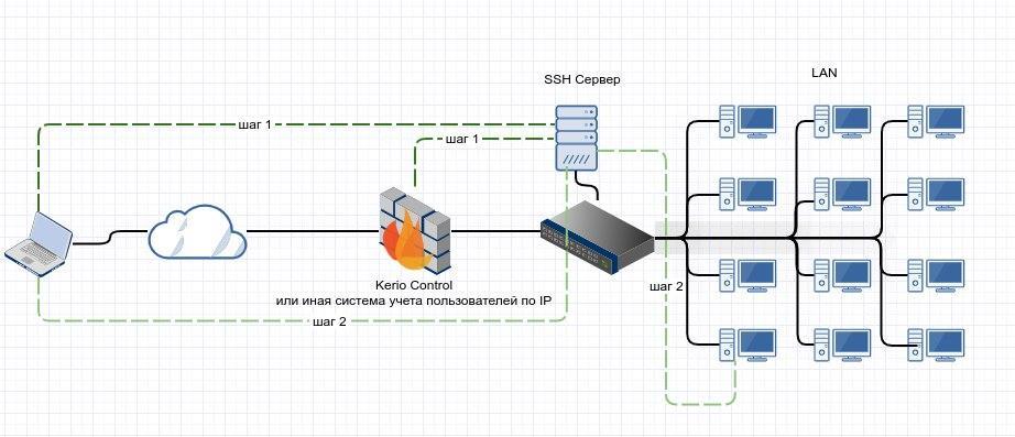RDP over SSH. Как я писал клиент для удаленки под винду