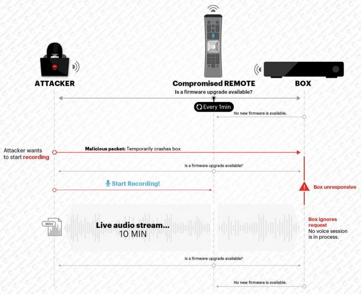 Исследователи превратили умные пульты Comcast в подслушивающие устройства