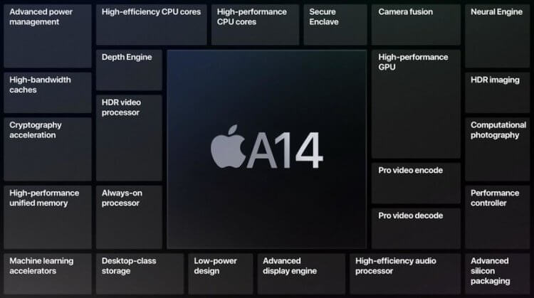 Apple A14 Bionic: какой процессор Apple самый мощный?