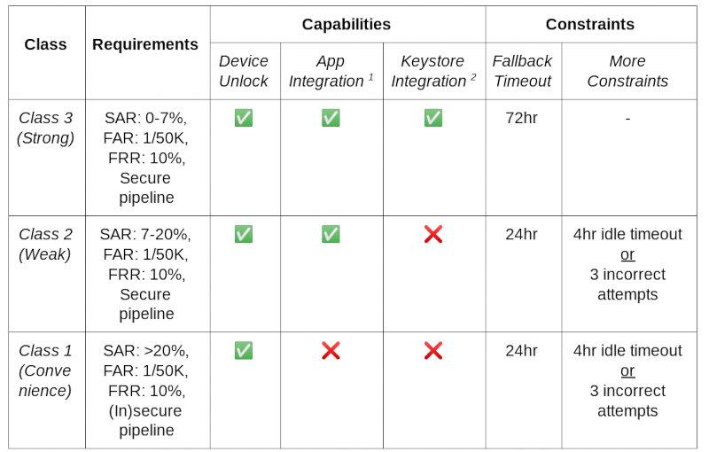 Android: Биометрия в Android 11 и новый тип вымогателя