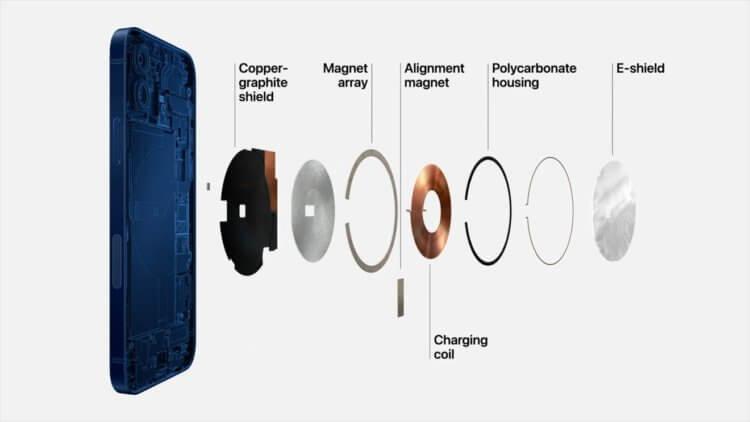 Что такое MagSafe и как быстро он заряжает iPhone 12