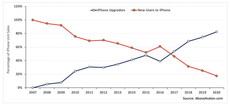 Пользователей iPhone уже больше миллиарда: это предел?