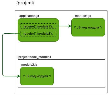 NPM Hijacking. Встраиваем произвольный код в приложения на Node.js