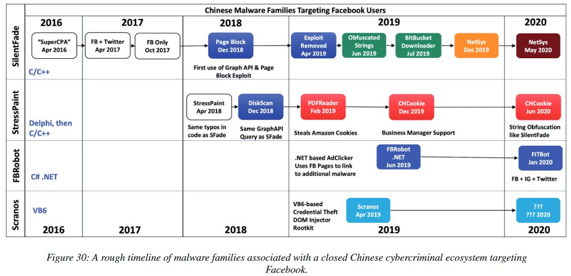 Китайская хак-группа SilentFade обманула пользователей Facebook на 4 000 000 долларов