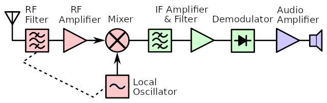 Супергетеродин. Как я собрал коротковолновый радиоприемник на STM32 и Si5351