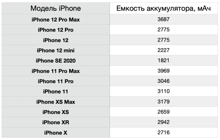 Какой iPhone работает дольше: сравнение аккумуляторов iPhone 11 и iPhone 12