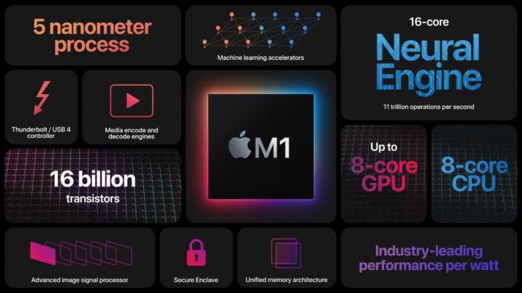 Apple представила M1 — свой первый процессор для Mac