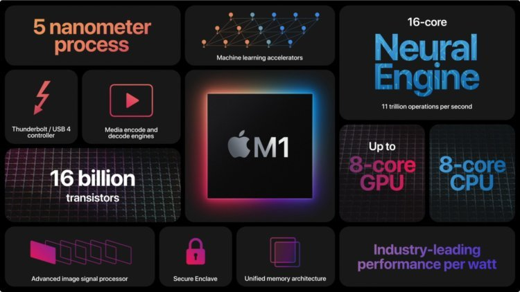 Как процессор M1 сделал новые MacBook Air и MacBook Pro лучше