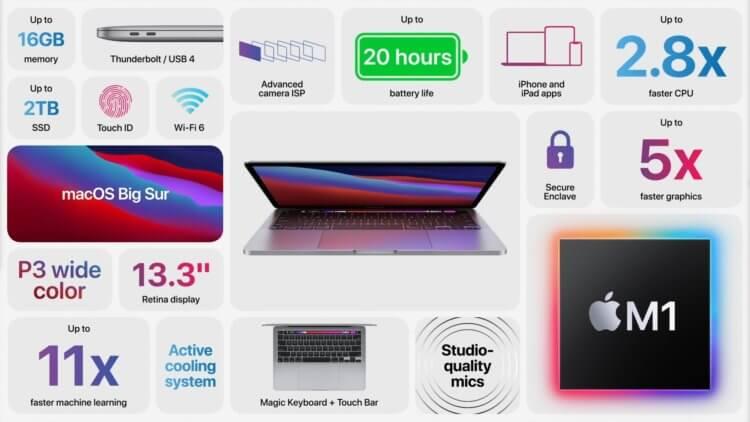 Apple представила новый MacBook Pro 13″ с процессором M1