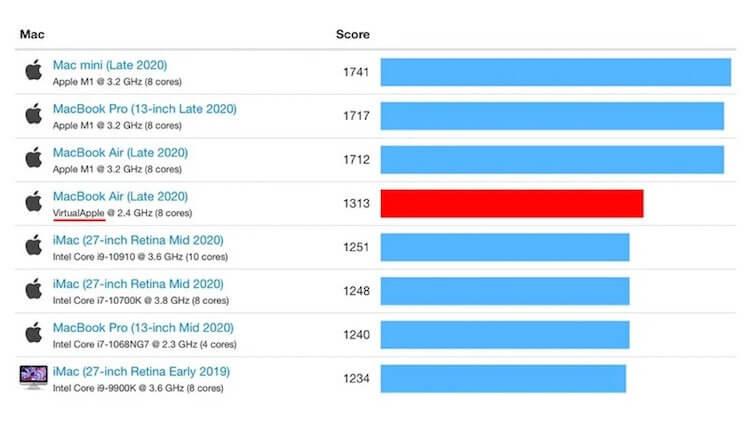 Процессор M1 обошёл графику Nvidia GeForce и AMD Radeon в играх