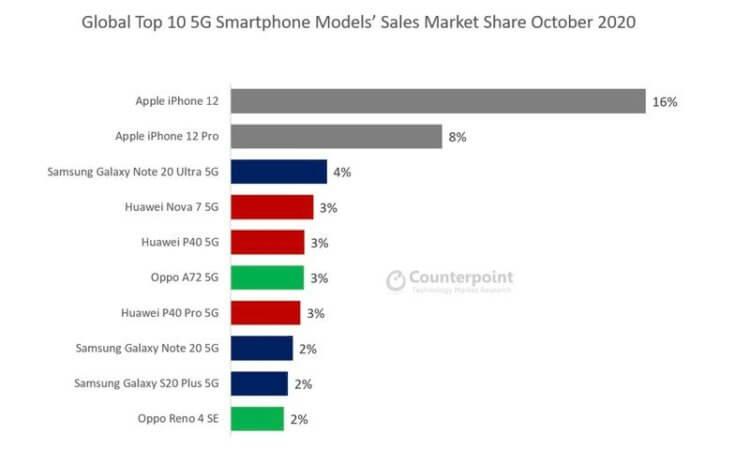 5G в iPhone 12 оказался медленнее, чем 4G. Каким образом?