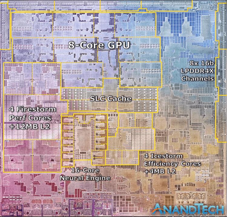 Такой ли быстрый чип Apple M1, как нам говорят?