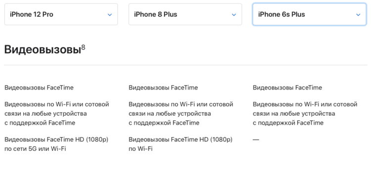 Что такое FaceTime HD, какие устройства его поддерживают и как включить