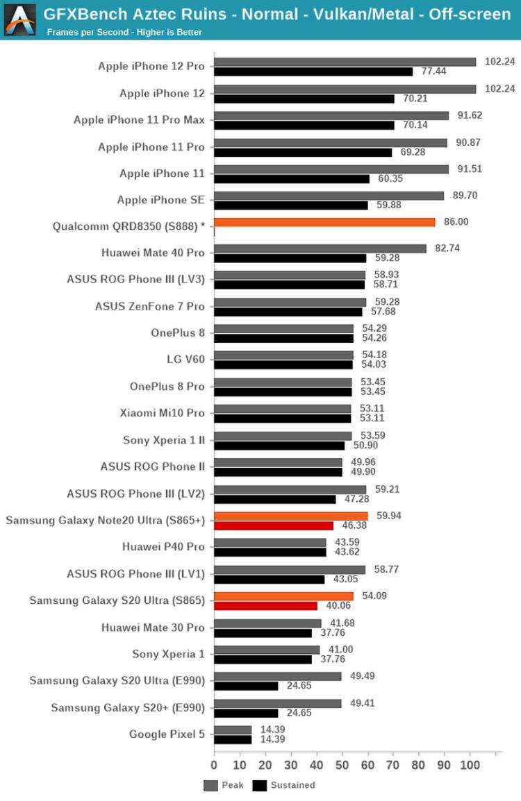 Такие дела: новый Qualcomm Snapdragon 888 оказался слабее процессора в iPhone 11 Pro