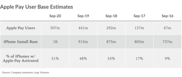 Почему Apple Pay так популярен в России?