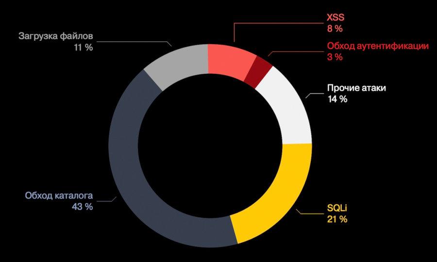 MEGANews. Самые важные события в мире инфосека за январь