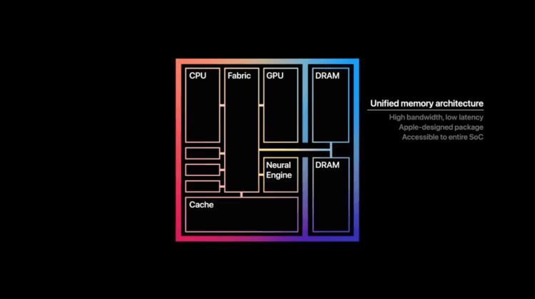 MacBook на M1 оказались безопаснее, чем на Intel. Каким образом?