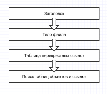 Дробью в PDF. Редактируем подписанный файл PDF, не ломая подписи